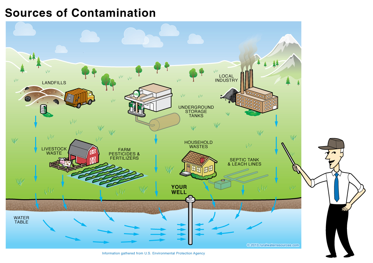 ground water and pollution Sources of groundwater contamination there are many different sources of groundwater contamination groundwater becomes contaminated when anthropogenic, or people-created, substances are dissolved or mixed in waters recharging the aquifer.